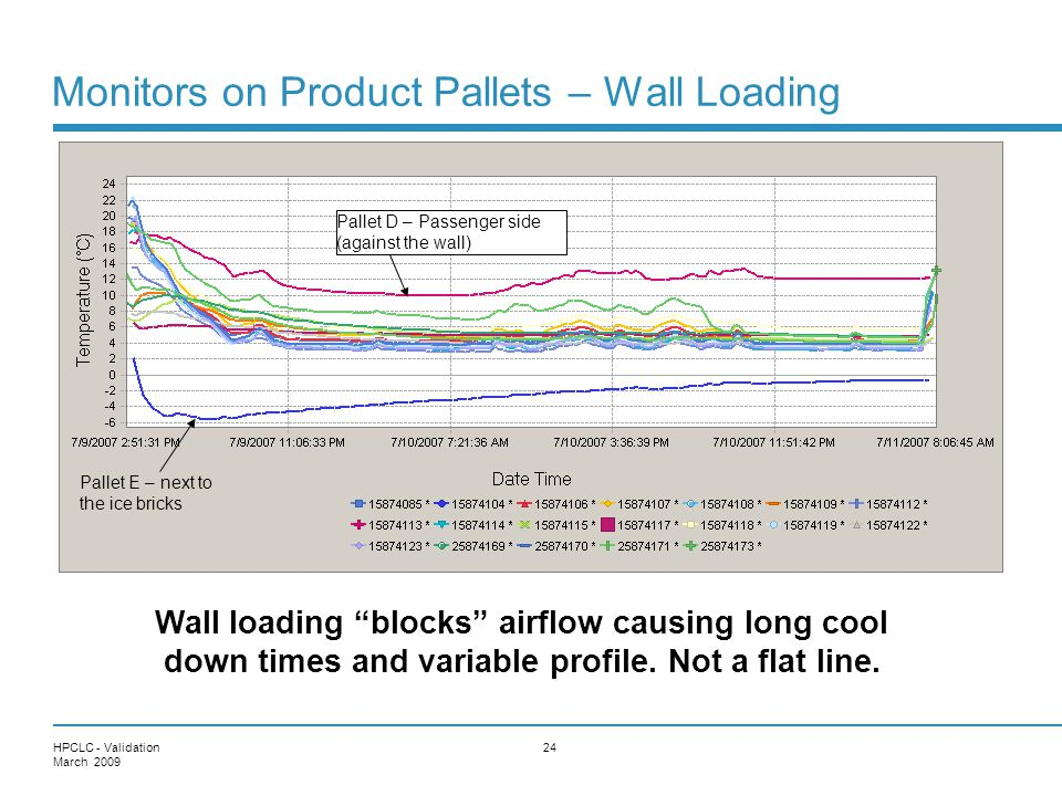 Monitors on Product Pallets – Wall Loading