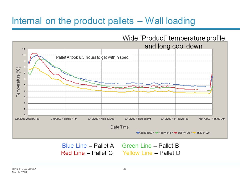Internal on the product pallets – Wall loading