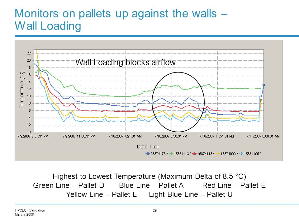 Monitors on pallets up against the walls – Wall Loading
