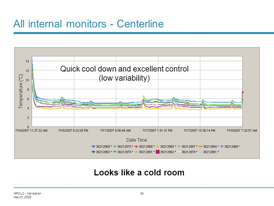 All internal monitors - Centerline