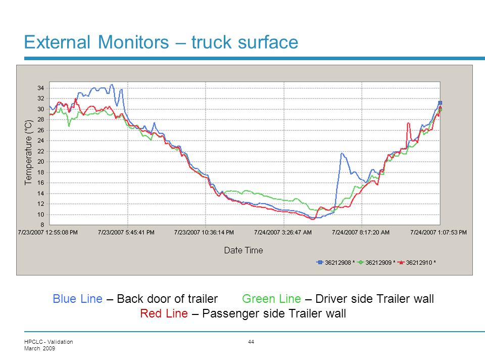 External Monitors – truck surface