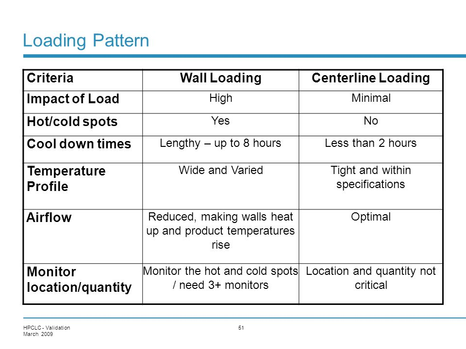 Loading Pattern Criteria Wall Loading Centerline Loading