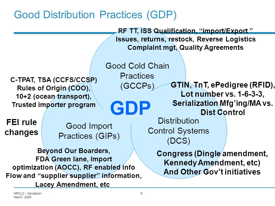 GDP Good Distribution Practices (GDP)