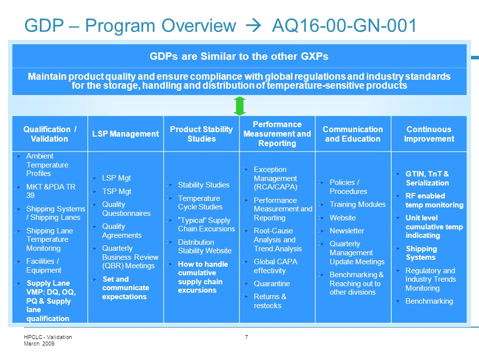 GDP – Program Overview  AQ16-00-GN-001