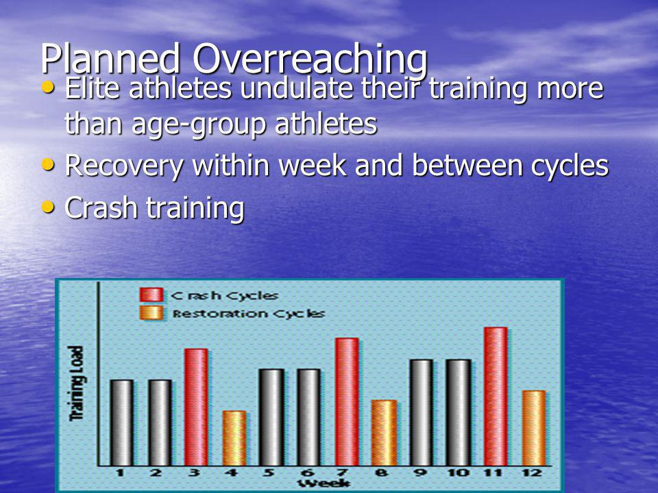 Planned Overreaching Elite athletes undulate their training more than age-group athletes. Recovery within week and between cycles.