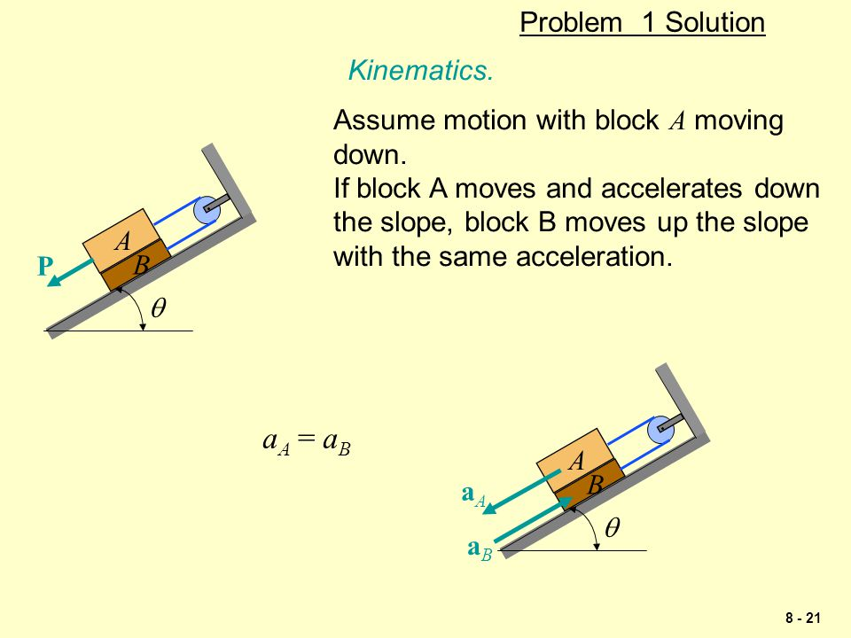 aA = aB Problem 1 Solution Kinematics.