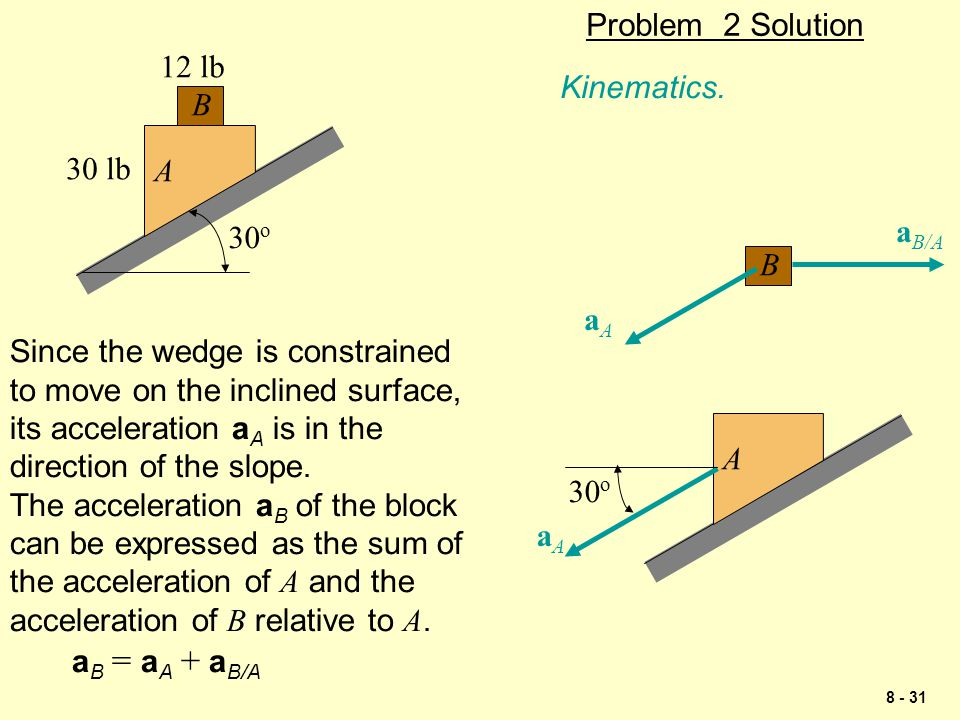 Problem 2 Solution A. B. 12 lb. 30 lb. 30o. Kinematics. aB/A. B. aA. Since the wedge is constrained.