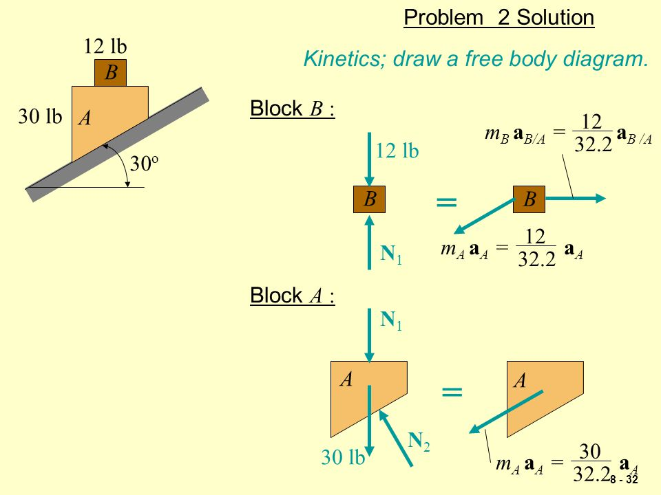 = = Problem 2 Solution 12 lb Kinetics; draw a free body diagram. B