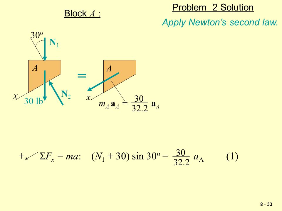 = + SFx = ma: (N1 + 30) sin 30o = aA (1) Problem 2 Solution Block A :