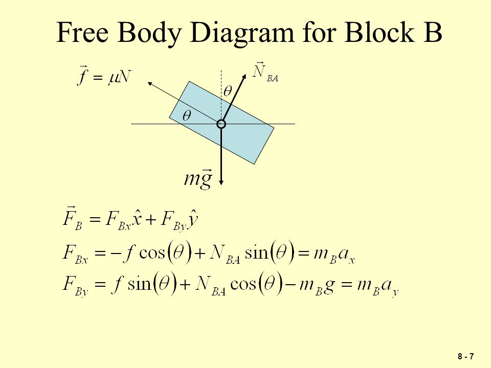 Free Body Diagram for Block B