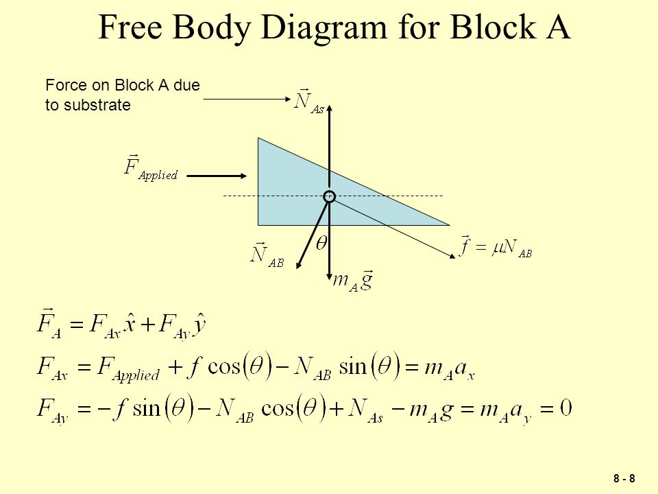 Free Body Diagram for Block A