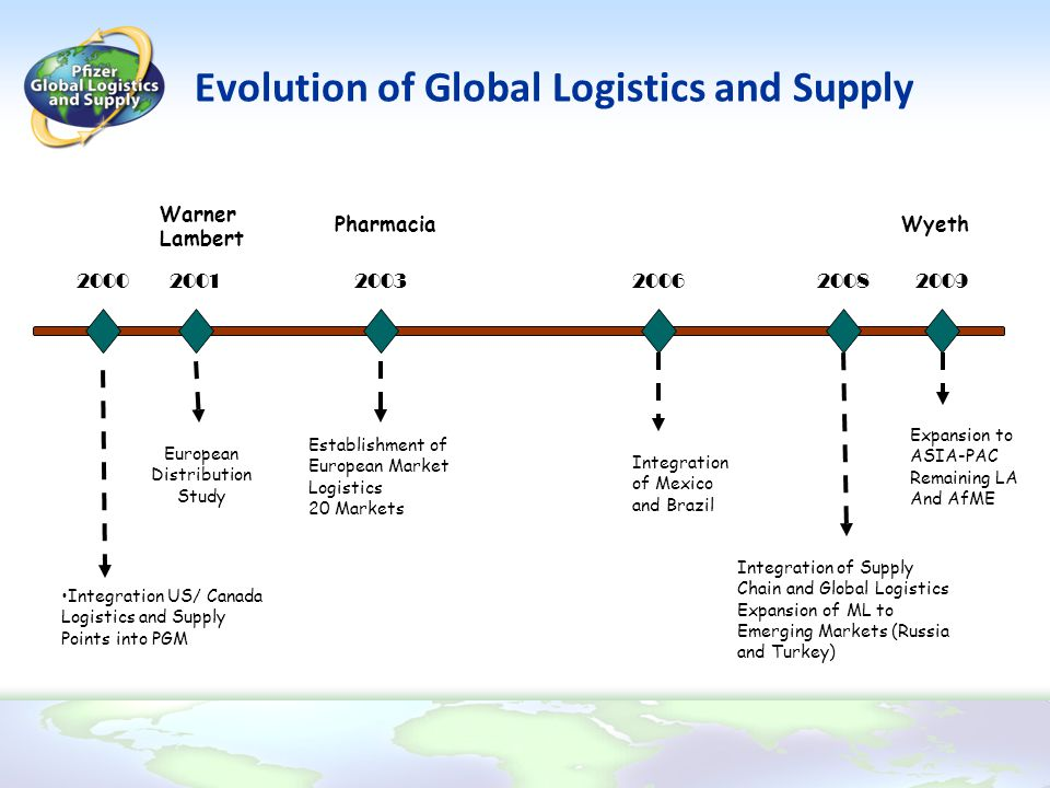 Evolution of Global Logistics and Supply