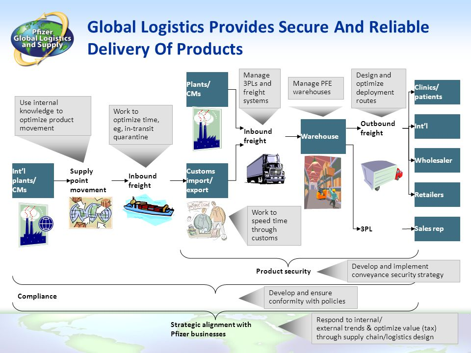 Global Logistics Provides Secure And Reliable Delivery Of Products