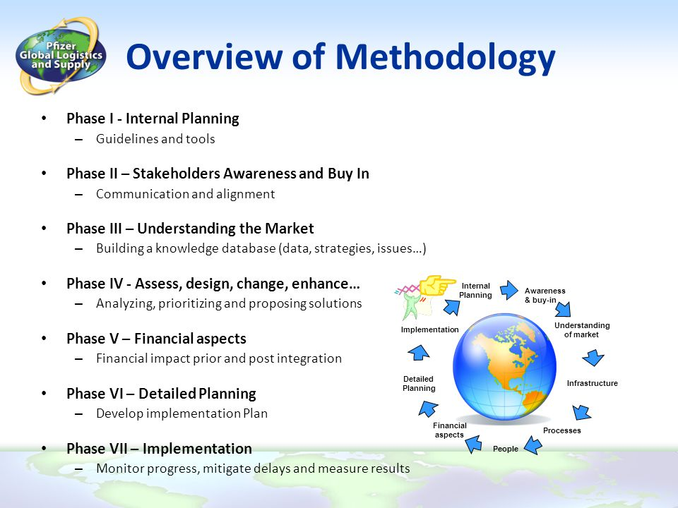 Overview of Methodology