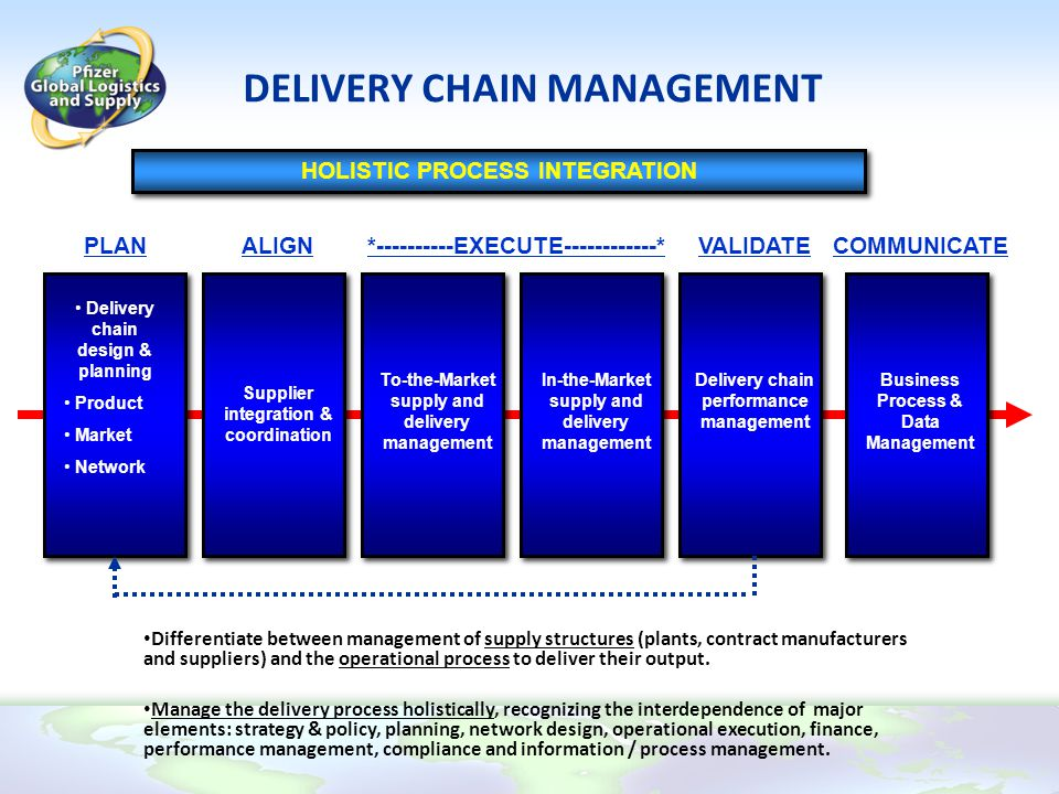DELIVERY CHAIN MANAGEMENT