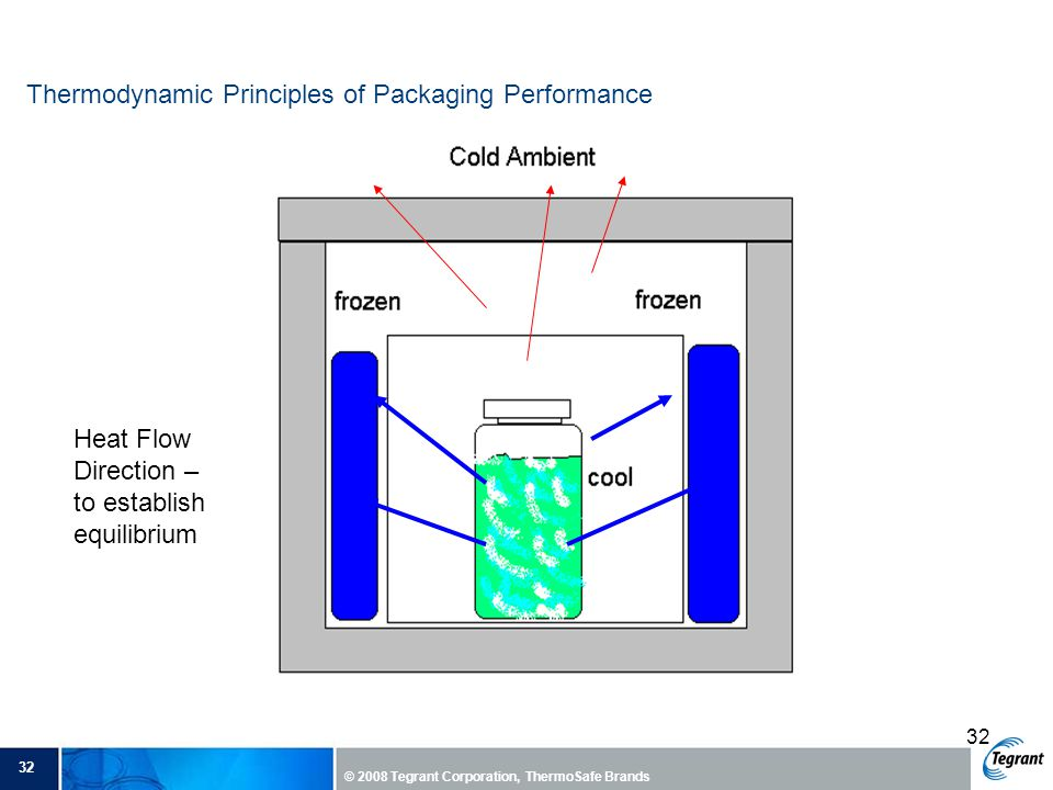 Thermodynamic Principles of Packaging Performance