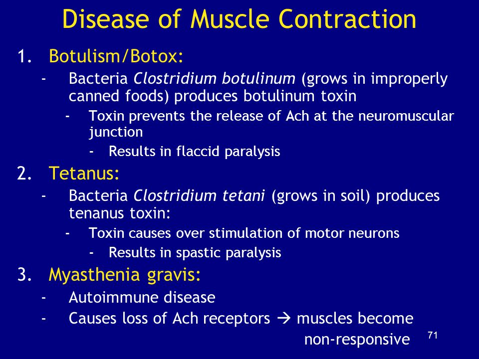 Disease of Muscle Contraction