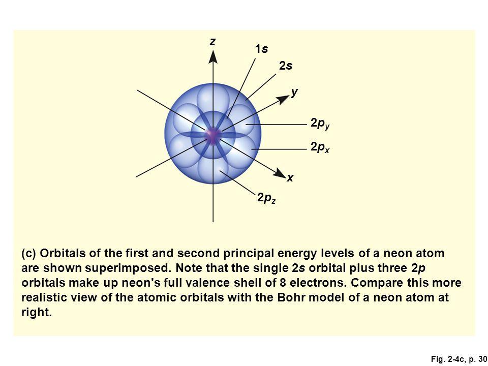 z 1s. 2s. y. 2py. 2px. x. 2pz. Figure 2.4: Atomic orbitals.
