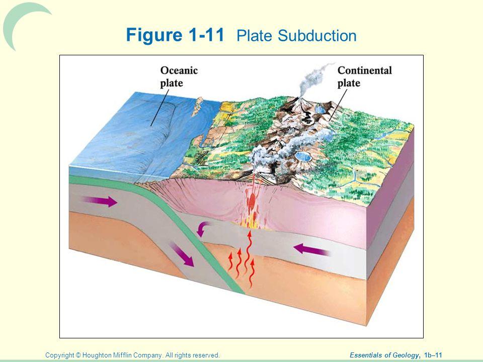 Figure 1-11 Plate Subduction