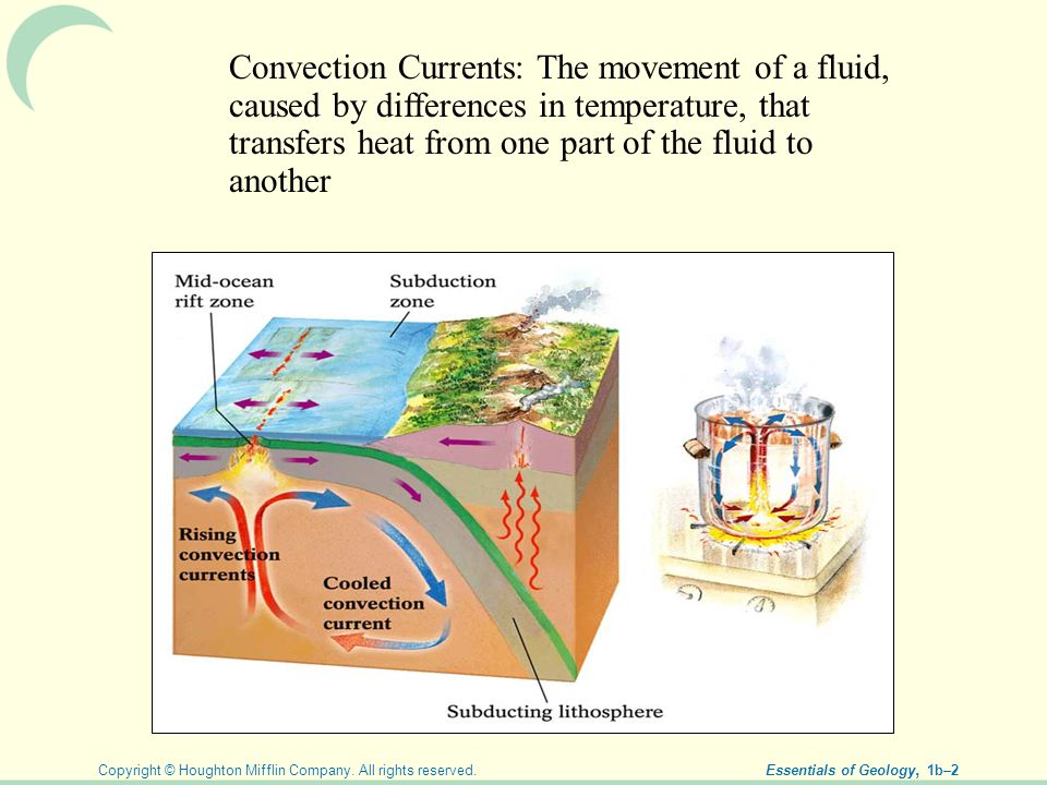 Convection Currents: The movement of a fluid, caused by differences in temperature, that transfers heat from one part of the fluid to another