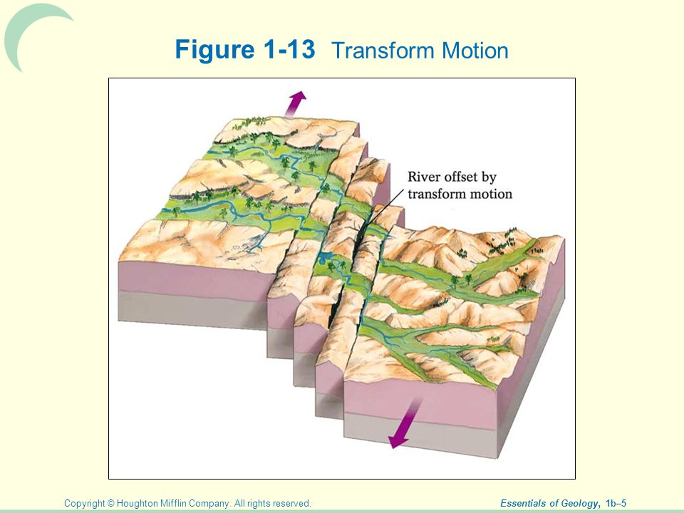 Figure 1-13 Transform Motion