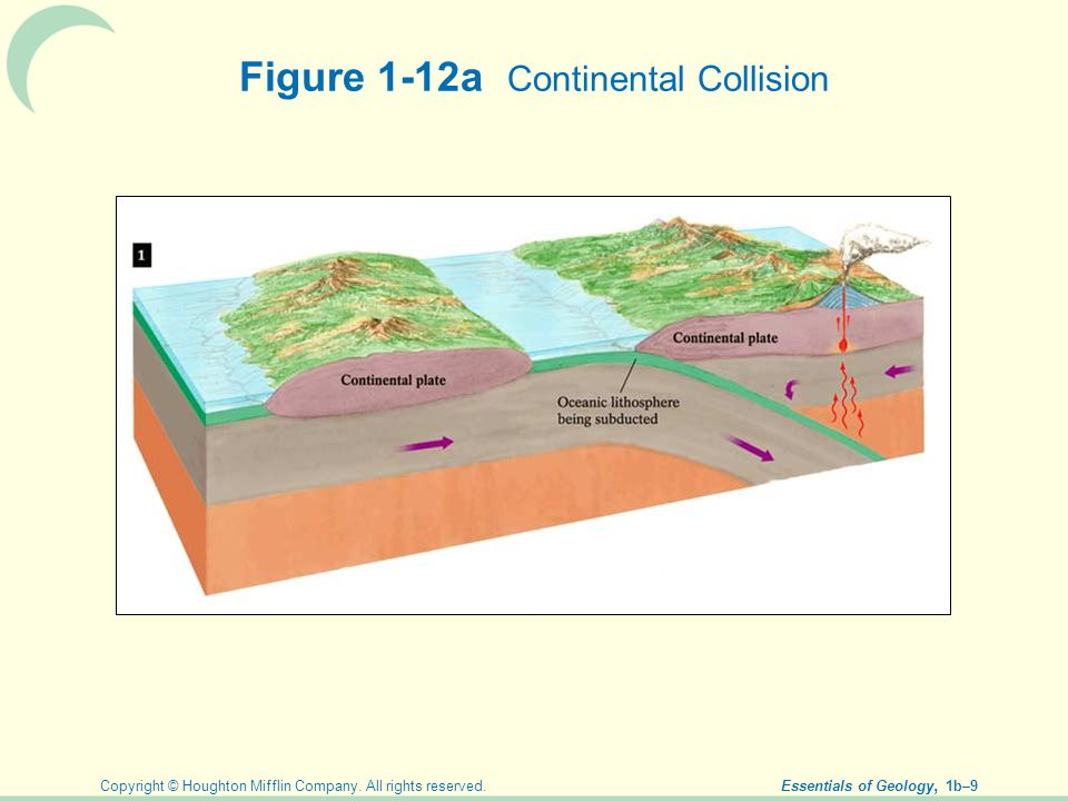 Figure 1-12a Continental Collision