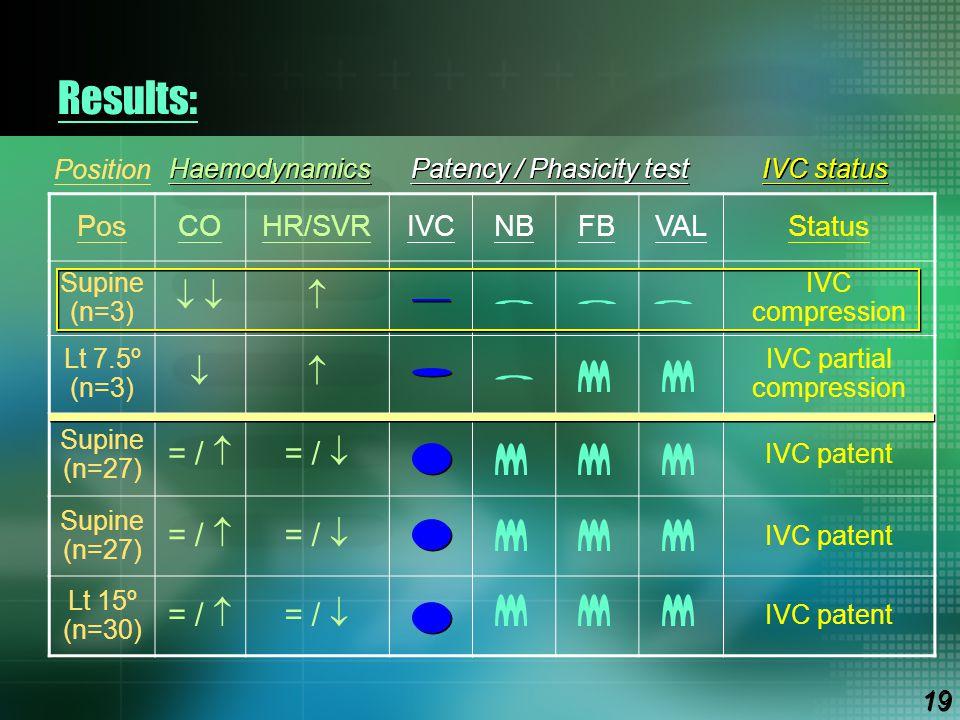 Results:     = /  = /  Pos CO HR/SVR IVC NB FB VAL Status