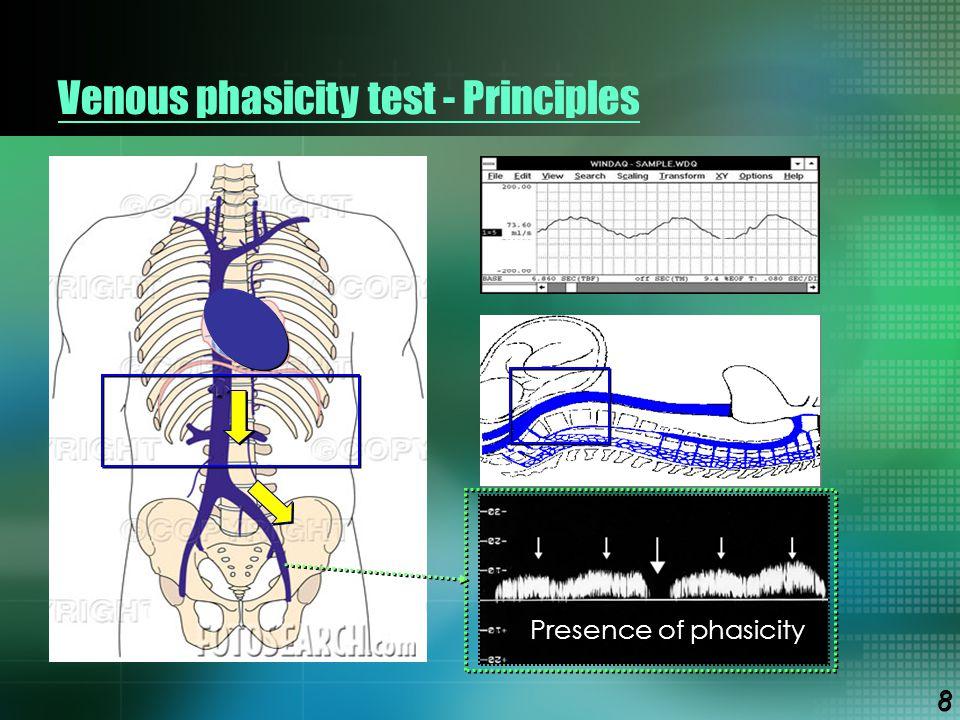 Venous phasicity test - Principles