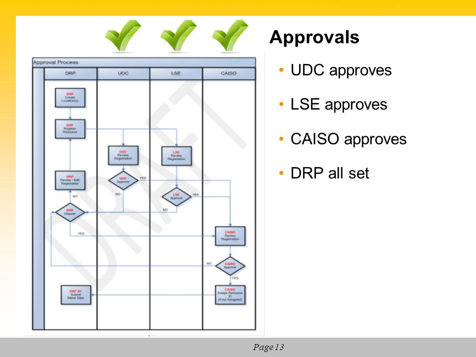 Approvals UDC approves LSE approves CAISO approves DRP all set