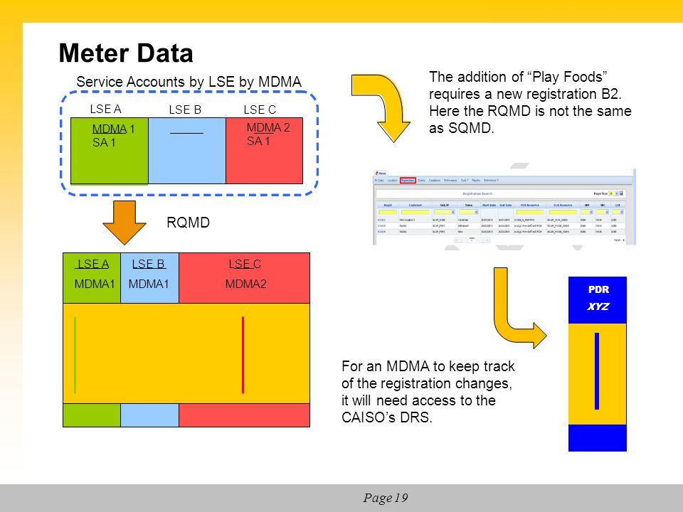 Meter Data The addition of Play Foods requires a new registration B2. Here the RQMD is not the same as SQMD.