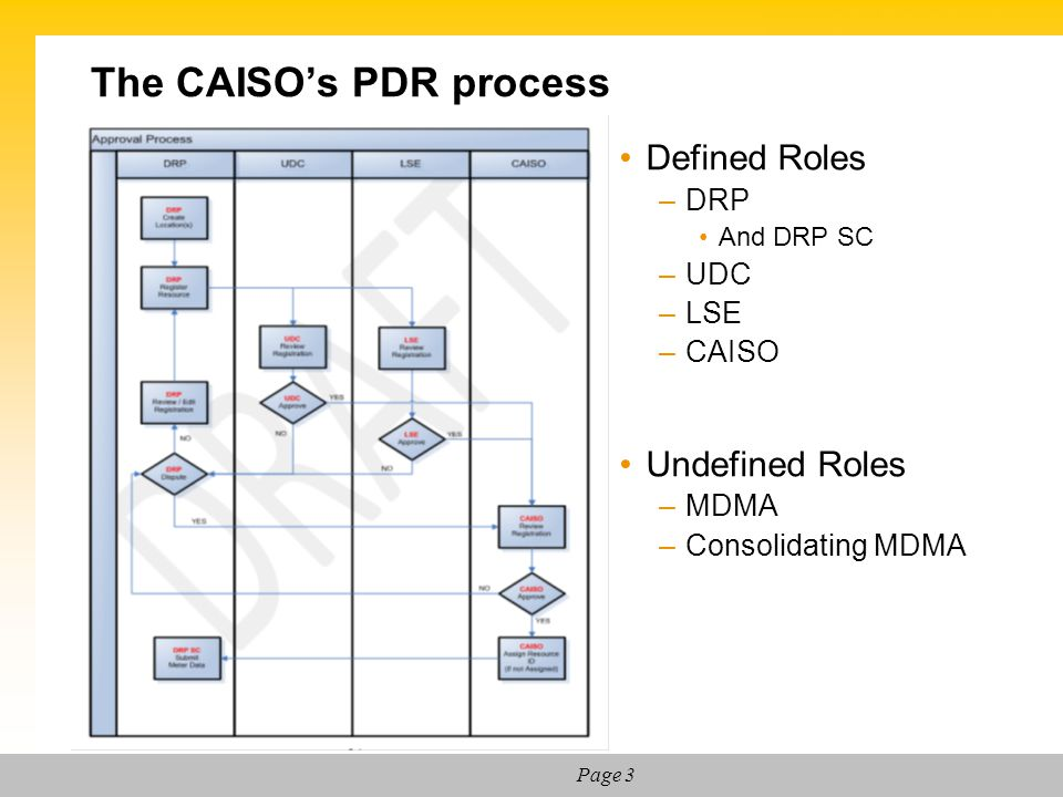 The CAISO's PDR process