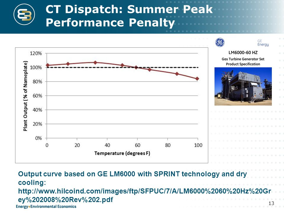 CT Dispatch: Summer Peak Performance Penalty