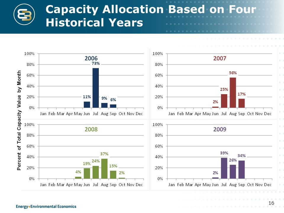 Capacity Allocation Based on Four Historical Years