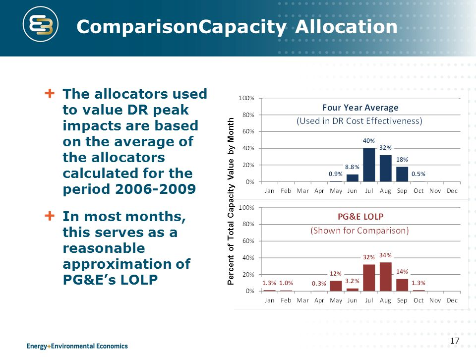 ComparisonCapacity Allocation