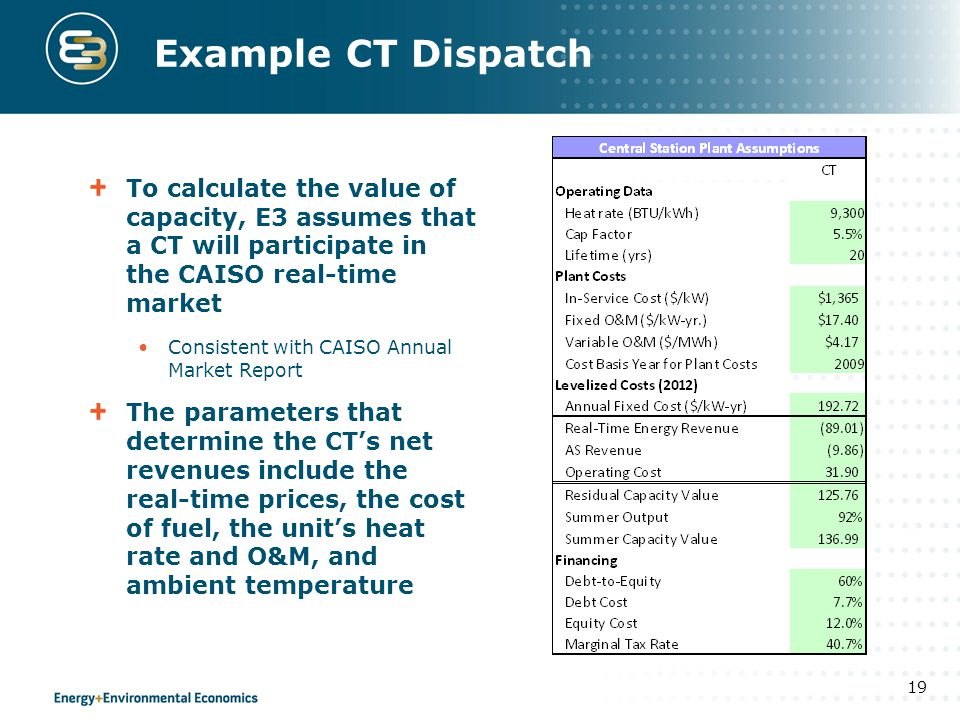 Example CT Dispatch To calculate the value of capacity, E3 assumes that a CT will participate in the CAISO real-time market.