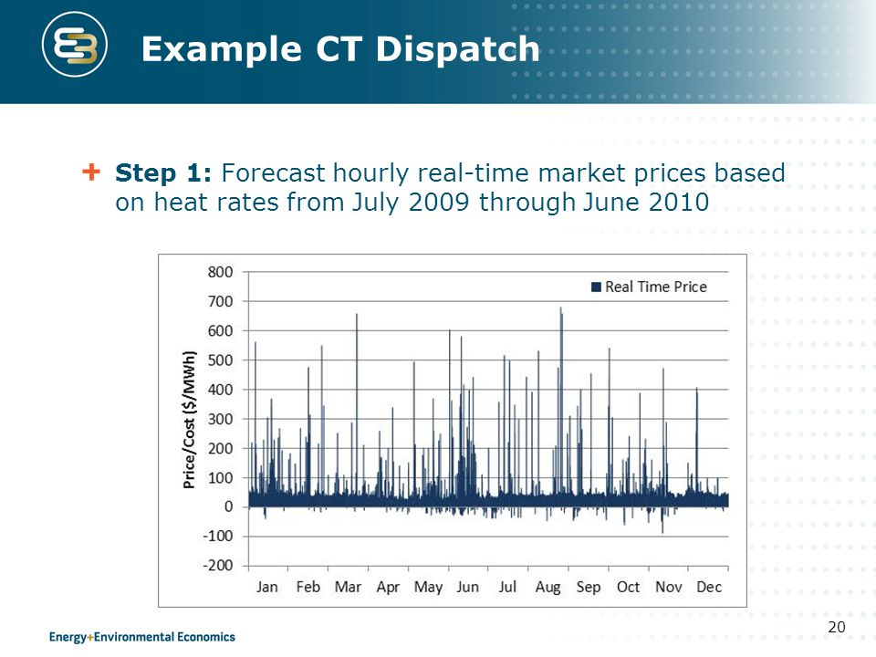 Example CT Dispatch Step 1: Forecast hourly real-time market prices based on heat rates from July 2009 through June 2010.