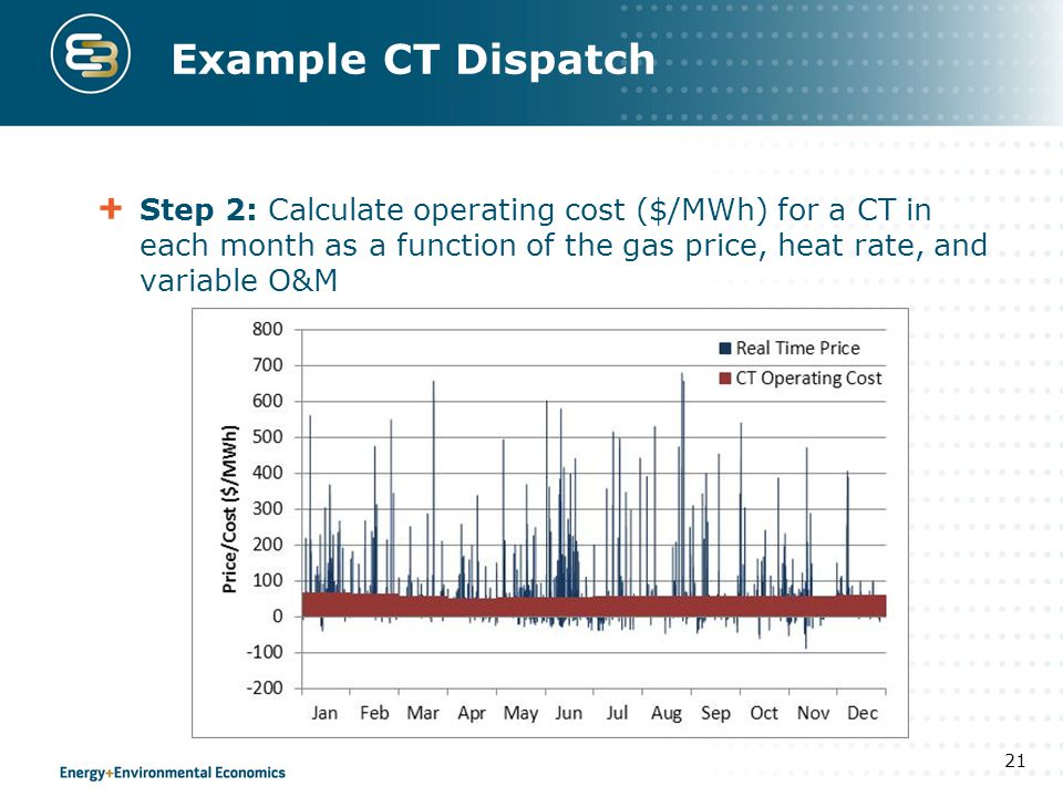 Example CT Dispatch Step 2: Calculate operating cost ($/MWh) for a CT in each month as a function of the gas price, heat rate, and variable O&M.