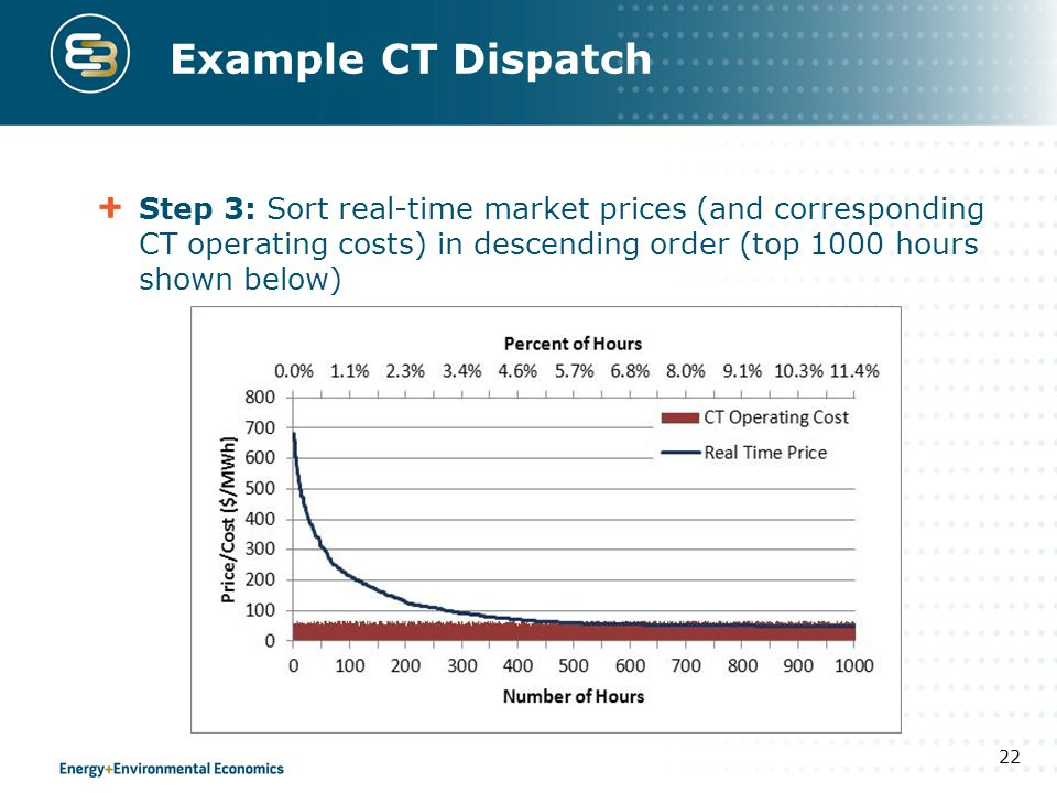 Example CT Dispatch Step 3: Sort real-time market prices (and corresponding CT operating costs) in descending order (top 1000 hours shown below)