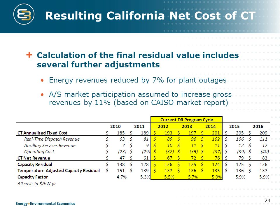 Resulting California Net Cost of CT