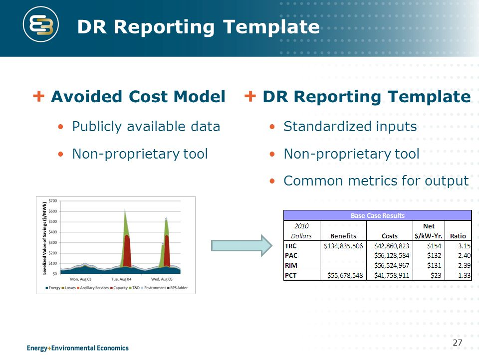 DR Reporting Template Avoided Cost Model DR Reporting Template
