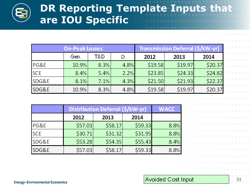DR Reporting Template Inputs that are IOU Specific