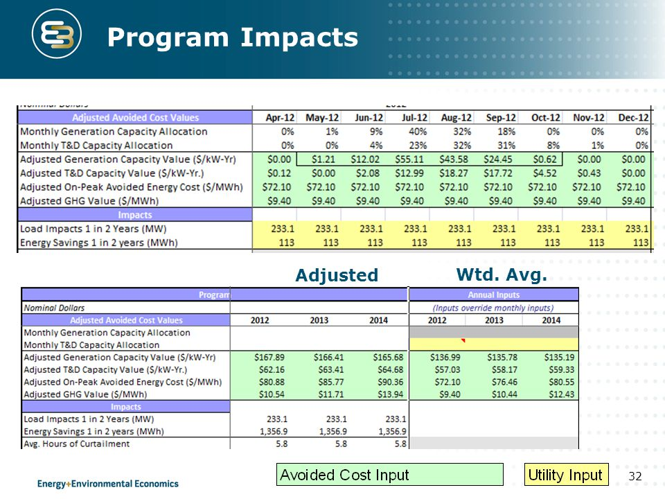 Program Impacts Adjusted Wtd. Avg.
