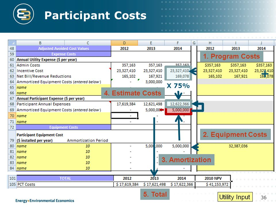 Participant Costs + - 1. Program Costs 4. Estimate Costs
