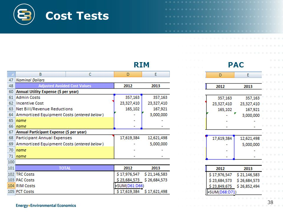 Cost Tests RIM PAC