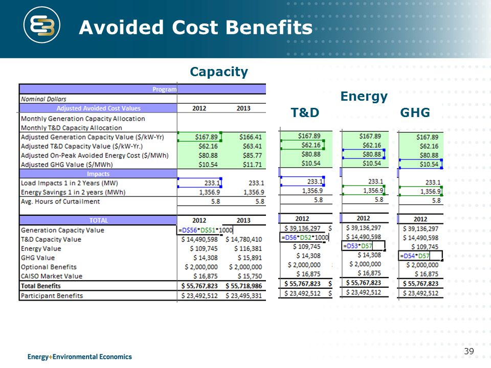 Avoided Cost Benefits Capacity Energy T&D GHG