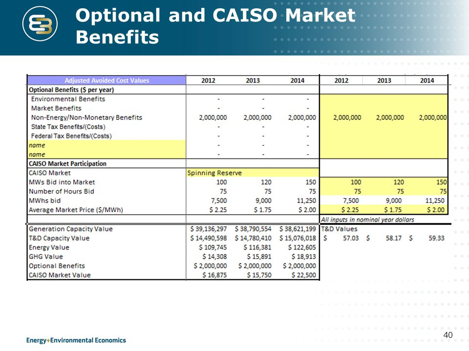 Optional and CAISO Market Benefits