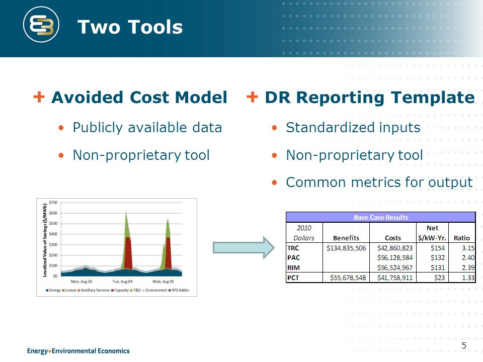 Two Tools Avoided Cost Model DR Reporting Template