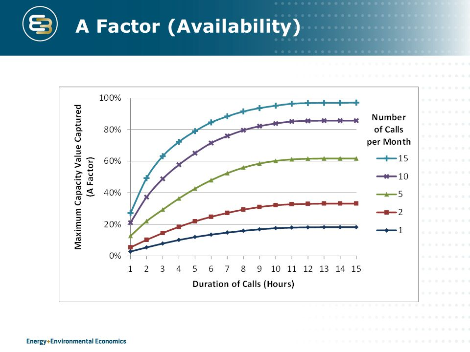 A Factor (Availability)