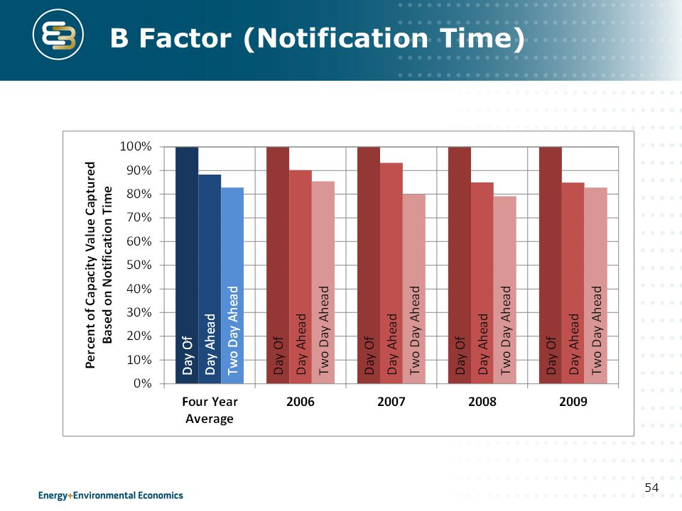 B Factor (Notification Time)