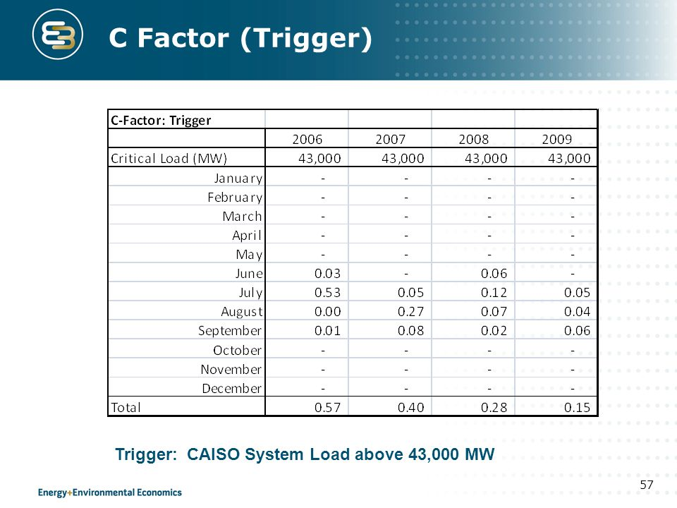 C Factor (Trigger) Trigger: CAISO System Load above 43,000 MW